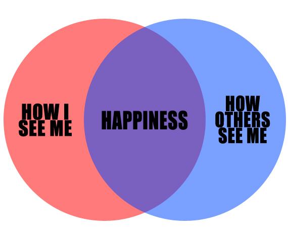Confidence diagram