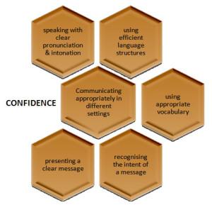 Confidence Characteristics